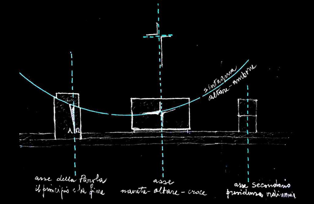 Fig.10 – Schizzi preliminari e versione definitiva di altare, ambone, cero pasquale (G. Gualdrini, 2014)